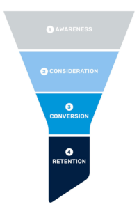 Marketing funnel stages.